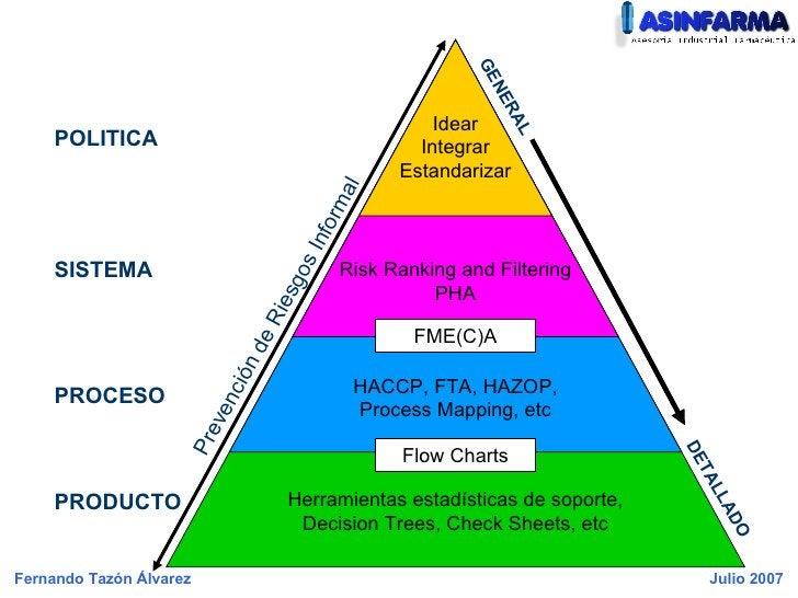 Idear Integrar Estandarizar Risk Ranking and Filtering PHA FME(C)A HACCP, FTA, HAZOP, Process Mapping, etc Flow Charts Her...