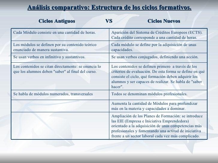 Análisis comparativo: Estructura de los ciclos formativos. Ciclos Antiguos  VS  Ciclos Nuevos Ampliación de los Planes de ...