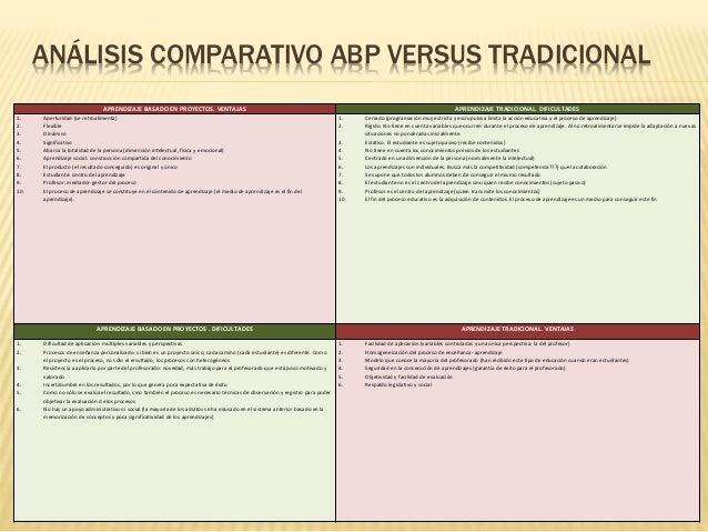 ANÁLISIS COMPARATIVO ABP VERSUS TRADICIONAL APRENDIZAJE BASADO EN PROYECTOS. VENTAJAS APRENDIZAJE TRADICIONAL. DIFICULTADE...