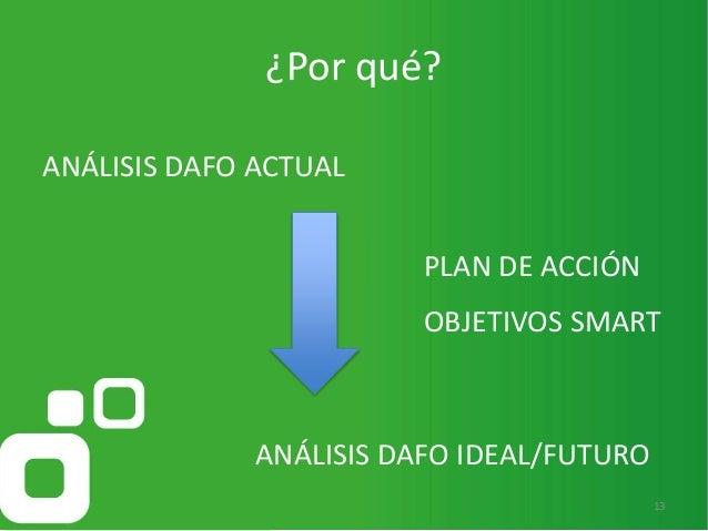 13 ¿Por qué? ANÁLISIS DAFO ACTUAL ANÁLISIS DAFO IDEAL/FUTURO PLAN DE ACCIÓN OBJETIVOS SMART