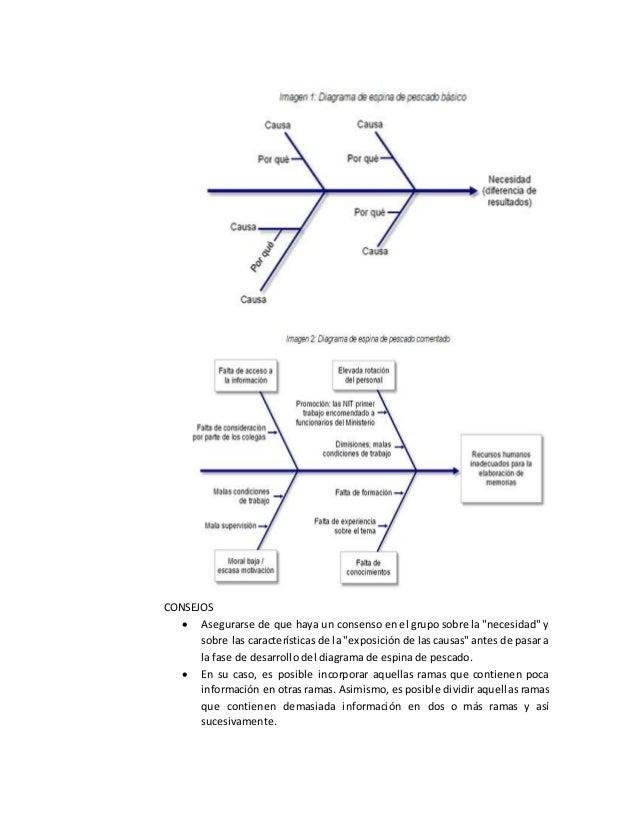 Análisis de causa raíz- espina de pescado