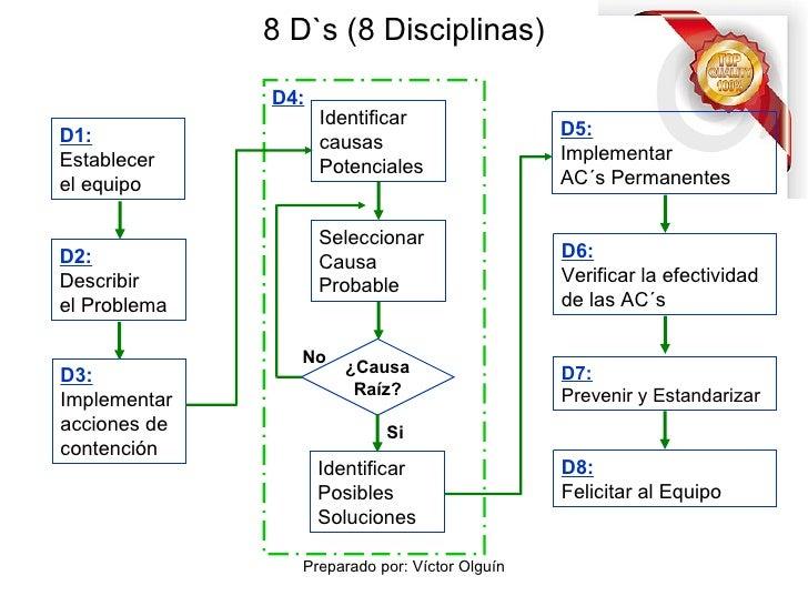 8 D`s (8 Disciplinas) Si D1: Establecer  el equipo D2: Describir  el Problema D3: Implementar  acciones de  contención Ide...