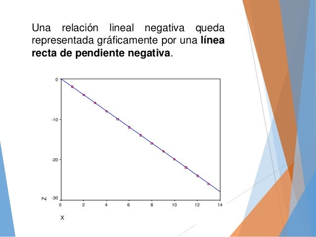 Una relación lineal negativa queda representada gráficamente por una línea recta de pendiente negativa. X 14121086420 Z 0 ...