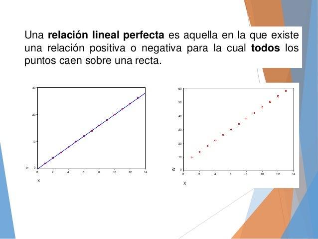 Una relación lineal perfecta es aquella en la que existe una relación positiva o negativa para la cual todos los puntos ca...