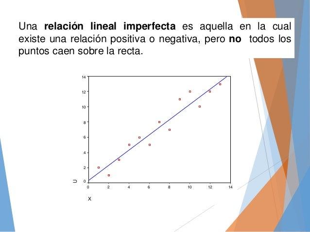 Una relación lineal imperfecta es aquella en la cual existe una relación positiva o negativa, pero no todos los puntos cae...