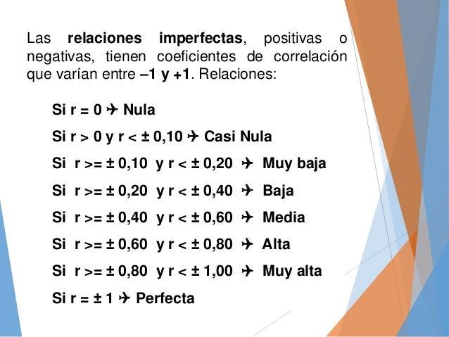 Las relaciones imperfectas, positivas o negativas, tienen coeficientes de correlación que varían entre –1 y +1. Relaciones...
