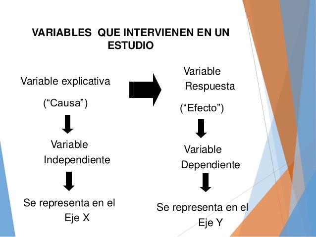 """Variable explicativa (""""Causa"""") Variable Respuesta (""""Efecto"""") Variable Independiente Se representa en el Eje X Variable Dep..."""