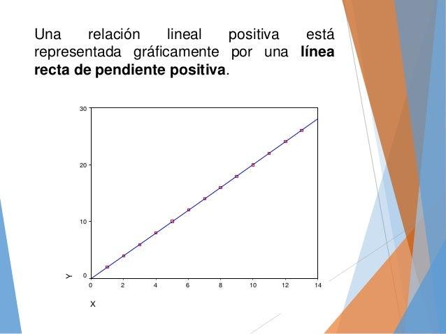 Una relación lineal positiva está representada gráficamente por una línea recta de pendiente positiva. X 14121086420 Y 30 ...