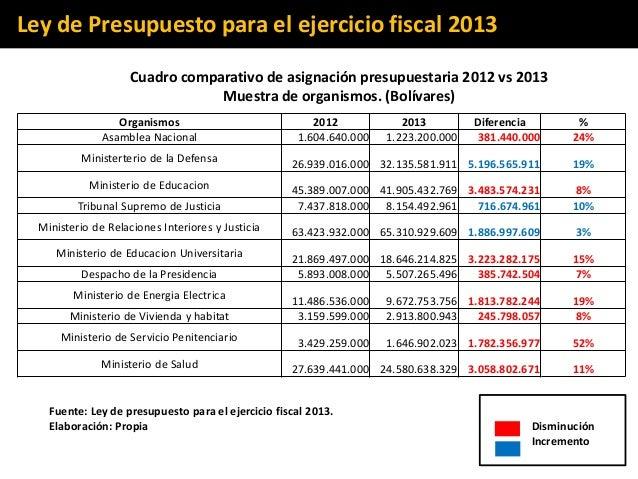 An lisis de la ley de presupuesto 2013 for Ministerio de relaciones interiores y justicia
