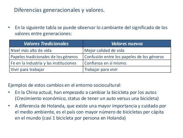 Status De Auto Confiança: Análisis Del Ambiente En Marketing