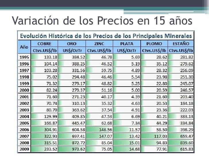 An Lisis De La Producci Ny Cotizaciones De Los Metales En