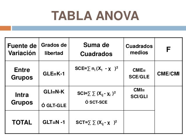 An lisis de la varianza anova for 1 way anova table