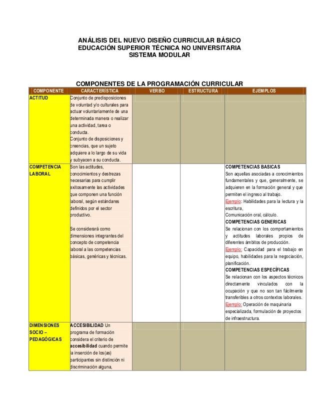 ANÁLISIS DEL NUEVO DISEÑO CURRICULAR BÁSICOEDUCACIÓN SUPERIOR TÉCNICA NO UNIVERSITARIASISTEMA MODULARCOMPONENTES DE LA PRO...