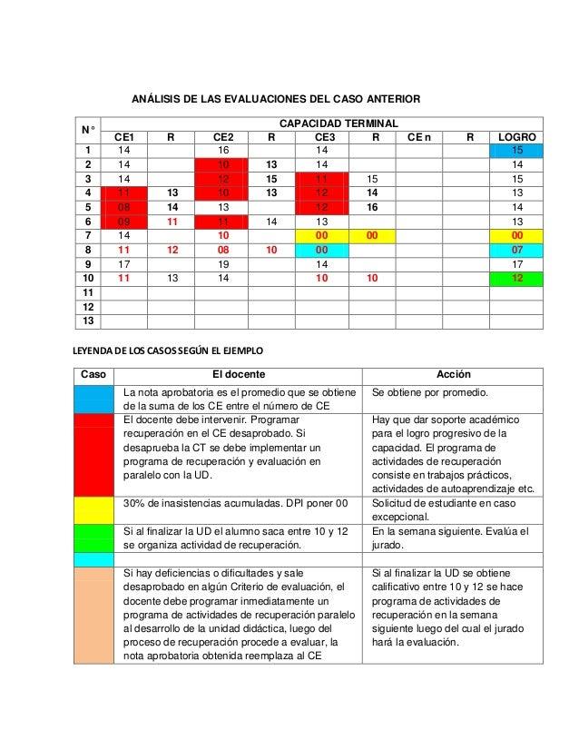 ANÁLISIS DE LAS EVALUACIONES DEL CASO ANTERIORN°CAPACIDAD TERMINALCE1 R CE2 R CE3 R CE n R LOGRO1 14 16 14 152 14 10 13 14...