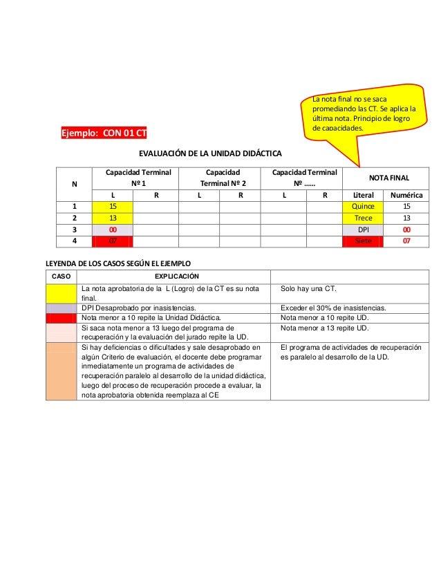 Ejemplo: CON 01 CTEVALUACIÓN DE LA UNIDAD DIDÁCTICANCapacidad TerminalNº 1CapacidadTerminal Nº 2Capacidad TerminalNº ……NOT...