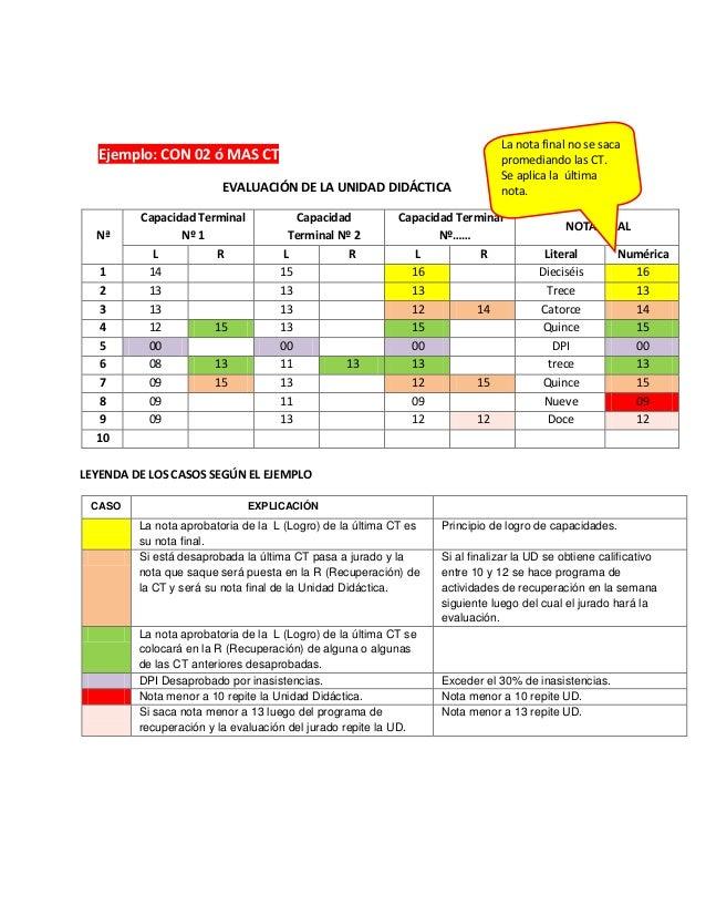 Ejemplo: CON 02 ó MAS CTEVALUACIÓN DE LA UNIDAD DIDÁCTICANªCapacidad TerminalNº 1CapacidadTerminal Nº 2Capacidad TerminalN...