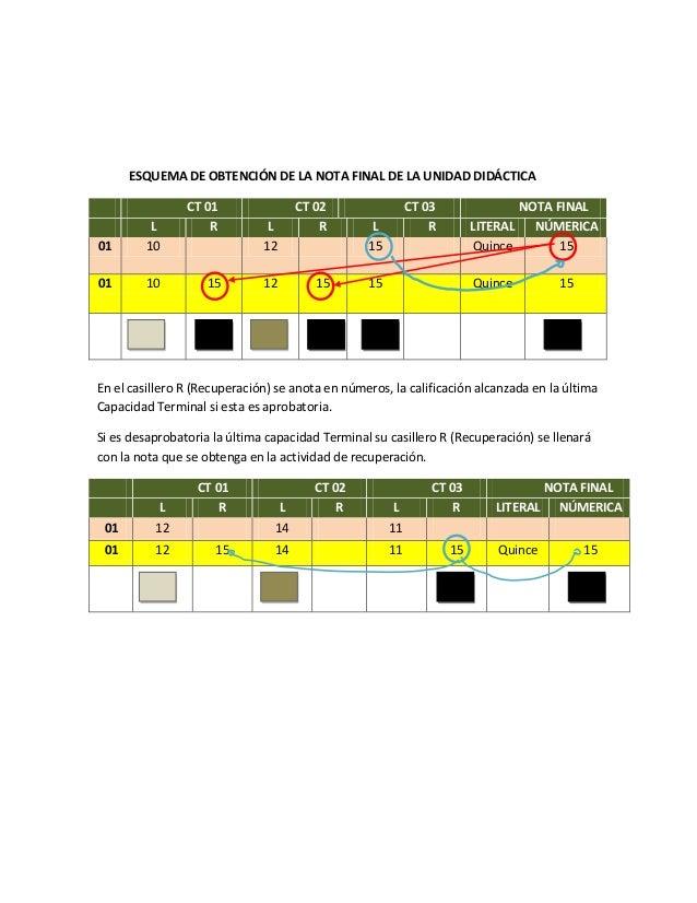 ESQUEMA DE OBTENCIÓN DE LA NOTA FINAL DE LA UNIDAD DIDÁCTICACT 01 CT 02 CT 03 NOTA FINALL R L R L R LITERAL NÚMERICA01 10 ...