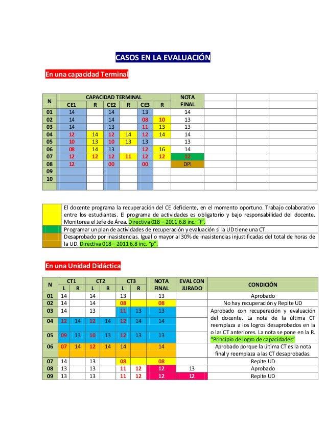 CASOS EN LA EVALUACIÓNEn una capacidad TerminalEl docente programa la recuperación del CE deficiente, en el momento oportu...