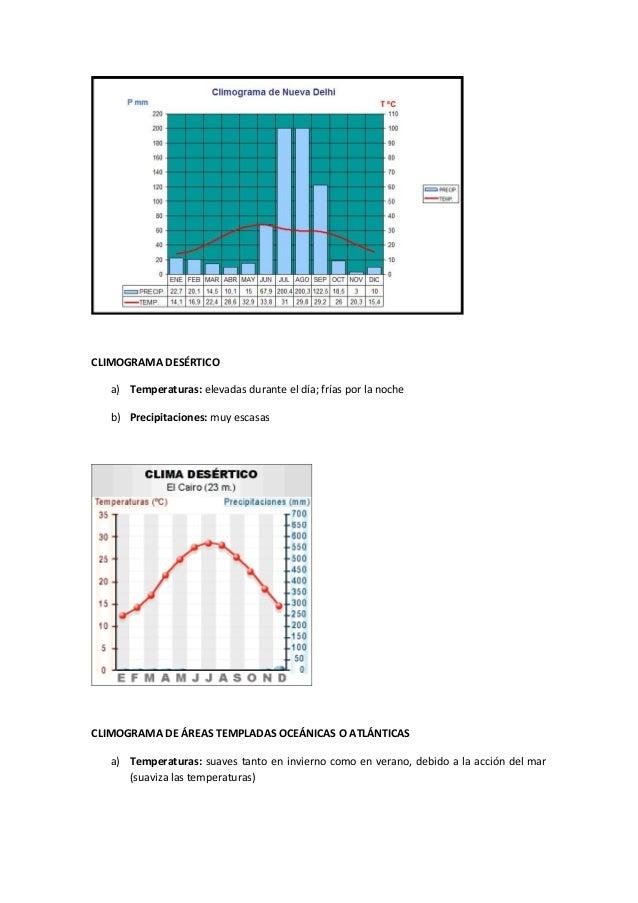 Análisis de los principales tipos de climogramas Slide 2