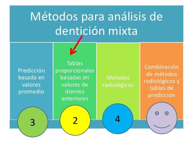 Métodos para análisis de  dentición mixta  Predicción  basada en  valores  promedio  Tablas  proporcionales  basadas en  v...