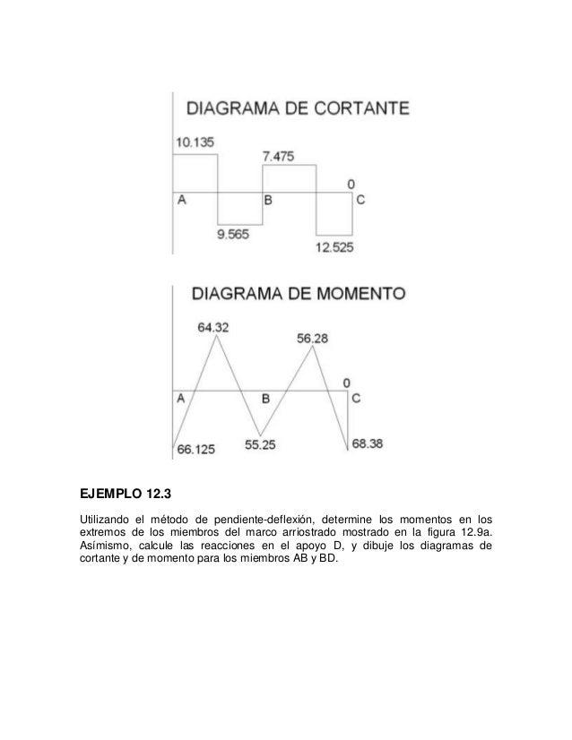 Análisis de vigas indeterminadas y marcos por el método de pendiente