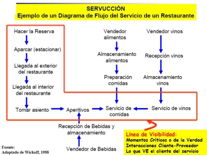 An lisis proceso de prestaci n de servicios Proceso de produccion en un restaurante