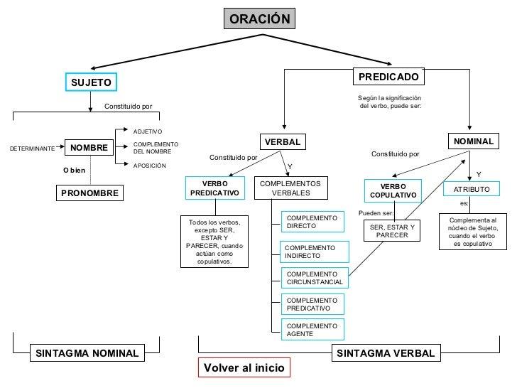 ORACIÓN PREDICADO Constituido por DETERMINANTE NOMBRE ADJETIVO COMPLEMENTO  DEL NOMBRE Constituido por VERBO PREDICATIVO C...