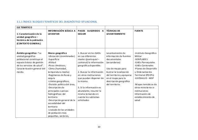 3.1.1 ÍNDICE: BLOQUES TEMÁTICOS DEL DIAGNÓSTICO SITUACIONAL EJE TEMÁTICO 1: Caracterización de la unidad geográfico – hist...