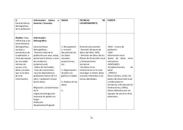 2: Características demográficas de la población.  Información básica levantar / Insumos  Ámbito: Hace referencia a las car...