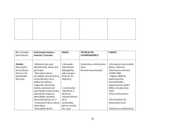 2.1: Contexto sociocultural  Información básica a levantar / Insumos  PASOS  TECNICAS DE LEVANTAMIENTO  FUENTE  Ámbito: De...