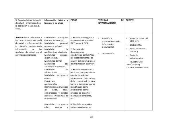 5: Características del perfil de salud – enfermedad en la población (sexo, edad, etnia)  Información básica a PASOS levant...