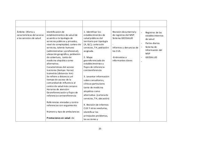 Ámbito: Oferta y características del acceso a las servicios de salud  Identificación de establecimientos de salud de acuer...