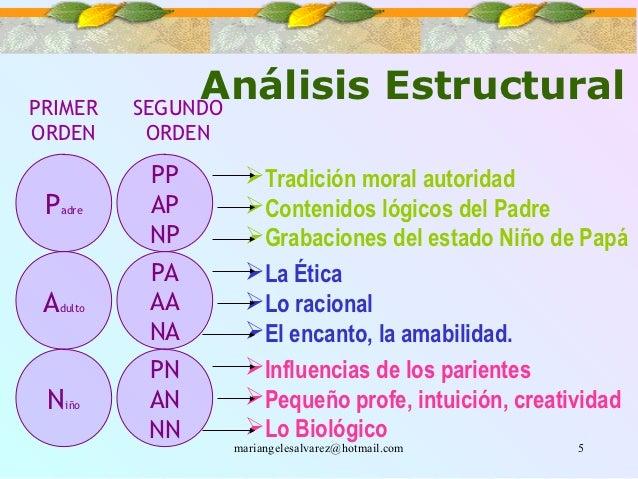 PRIMER                 Análisis Estructural            SEGUNDOORDEN       ORDEN            PP       Tradición moral autor...