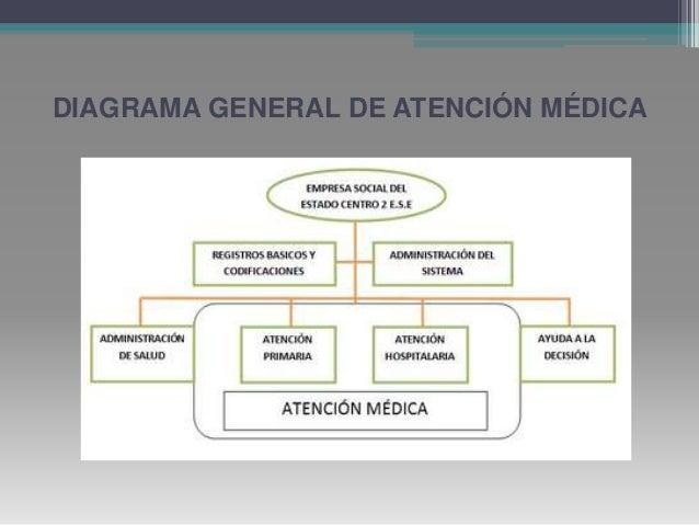 sistema de consulta de citas médicas