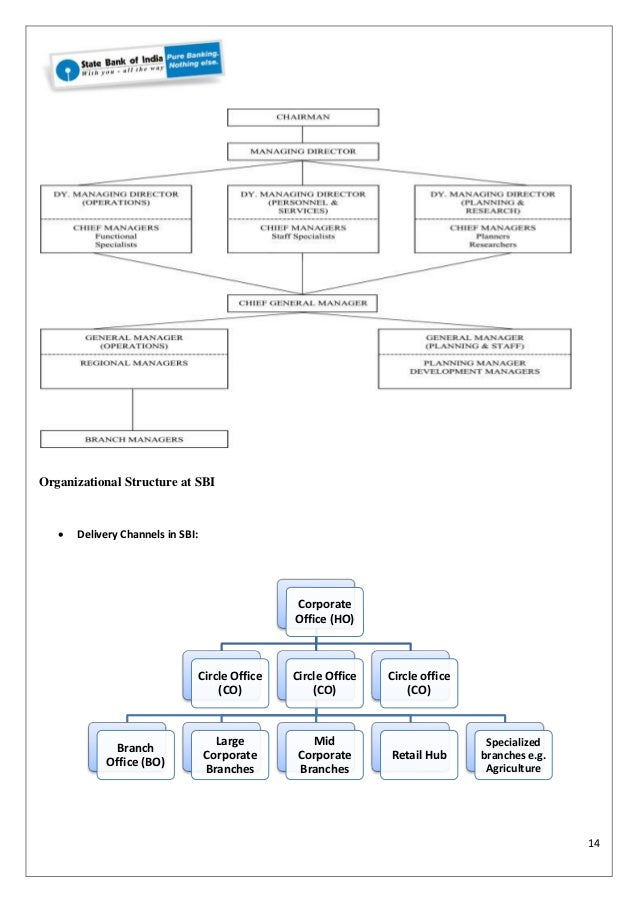 sbi organizational structure International journal of management prudence  change in their organizational structure and organizational culture to survive and sustain  of three branches of .