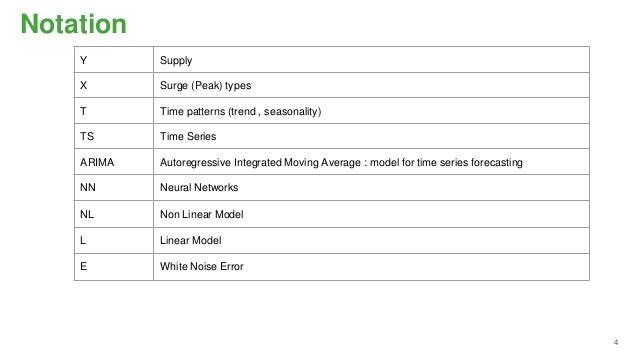 ANN ARIMA Hybrid Models for Time Series Prediction