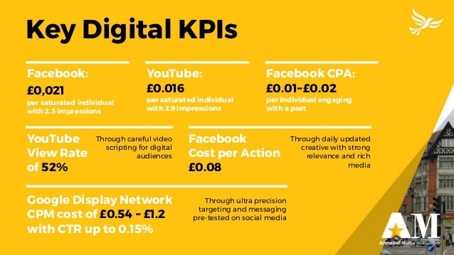 Key Digital KPIs Google Display Network CPM cost of £0.54 ~ £1.2 with CTR up to 0.15% Facebook Cost per Action £0.08 YouTu...
