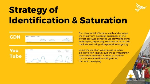 Strategy of Identification & Saturation GDN You Tube Focusing initial efforts to reach and engage the maximum potential aud...