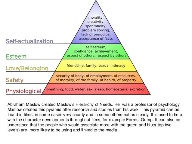 maslows hierarchy of need essay The motivational theory i chose to use is the abraham maslow s hierarchy of needs this theory seems to be the most efficient one of the four theories i.