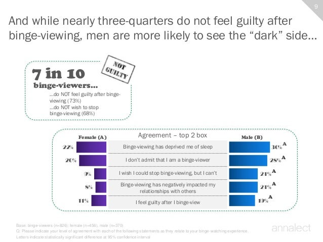 Binge Watching Survey - surveymonkey.com