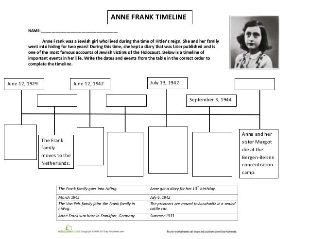 Anne Frank Timeline Worksheet