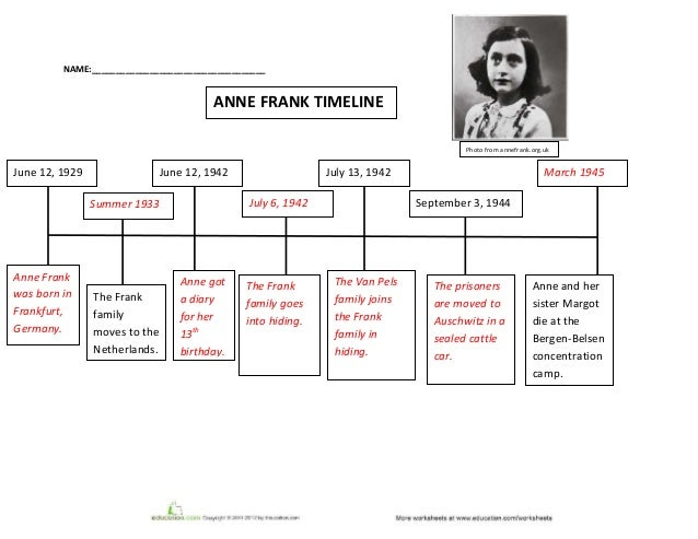 Anne franktimelineworksheet – Timeline Worksheet