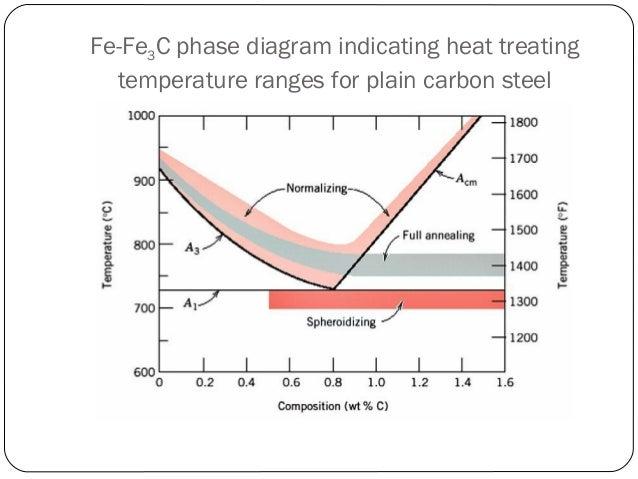 Annealing iron carbon diagram wiring diagram annealing rh slideshare net cct iron carbon phase diagram iron carbon phase diagram 1 ccuart Images
