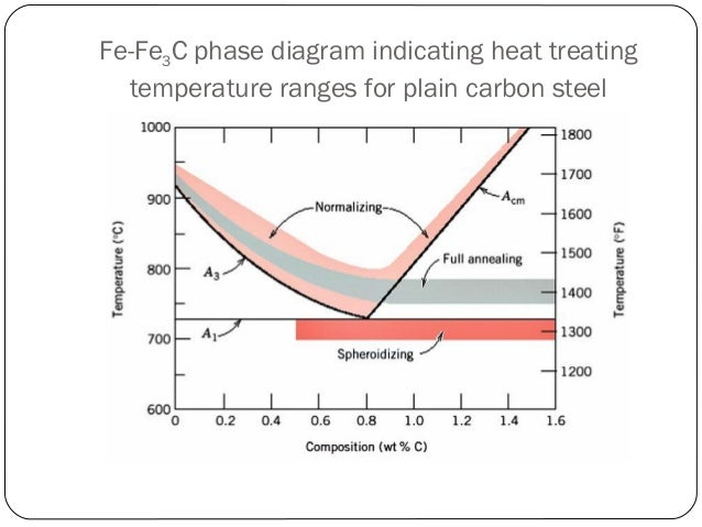 Annealing 8 fe fe3c phase diagram ccuart Image collections