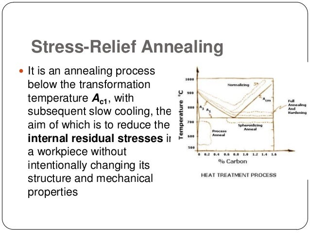 Stress Inoculation Therapy