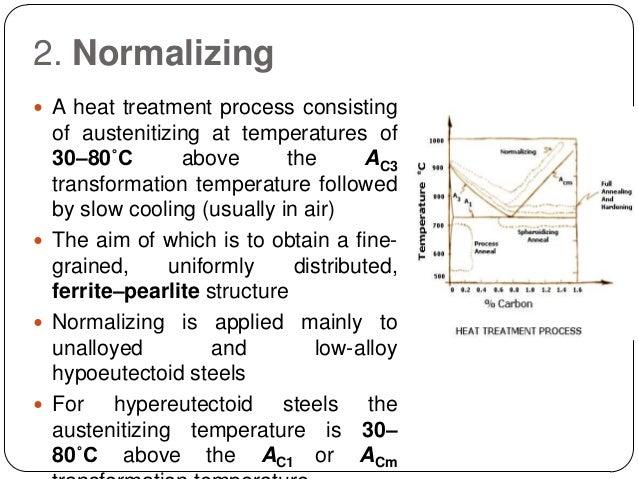 Heat Treatment Process Pdf