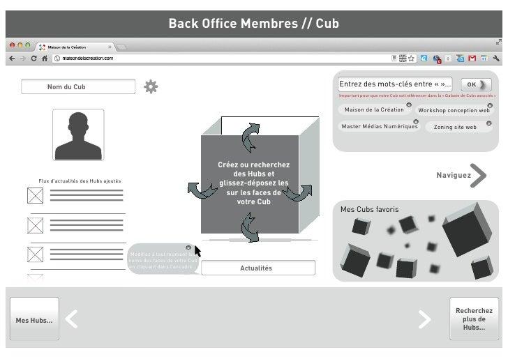 Back Office Membres // Cub         Nom du Cub                                                                              ...
