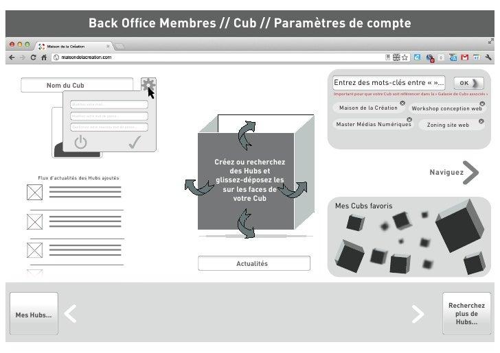 Back Office Membres // Cub // Paramètres de compte         Nom du Cub                                                      ...
