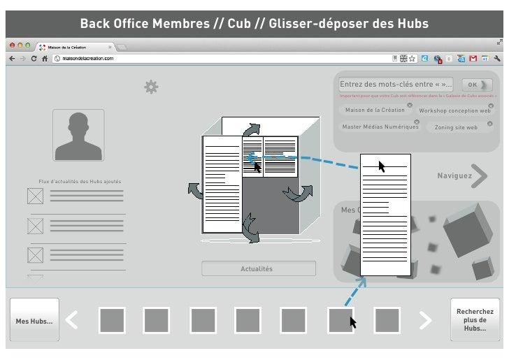 Back Office Membres // Cub // Glisser-déposer des Hubs                                                             Entrez d...