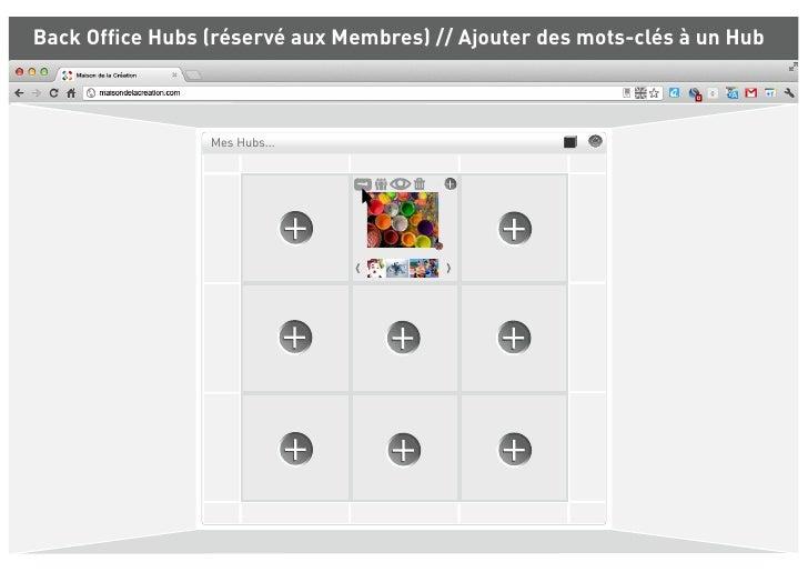 Back Office Hubs (réservé aux Membres) // Ajouter des mots-clés à un Hub                  Mes Hubs...
